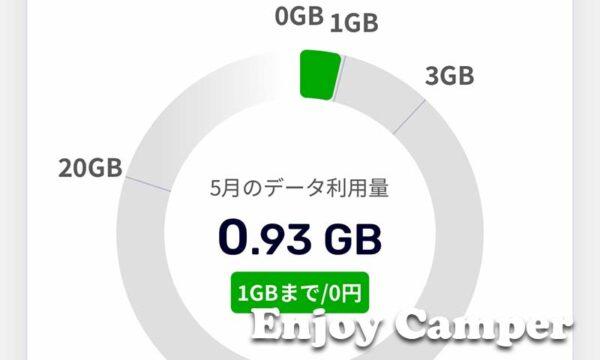 楽天モバイル1GBまで無料